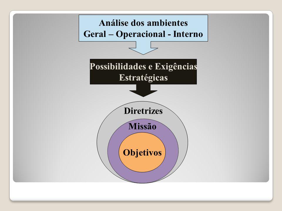 Diretrizes Organizacionais