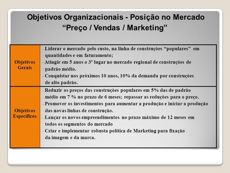 """Objetivos Organizacionais - Posição no Mercado """"Preço / Vendas / Marketing"""" Objetivos Gerais - Liderar o mercado pelo custo, na linha de construções """""""
