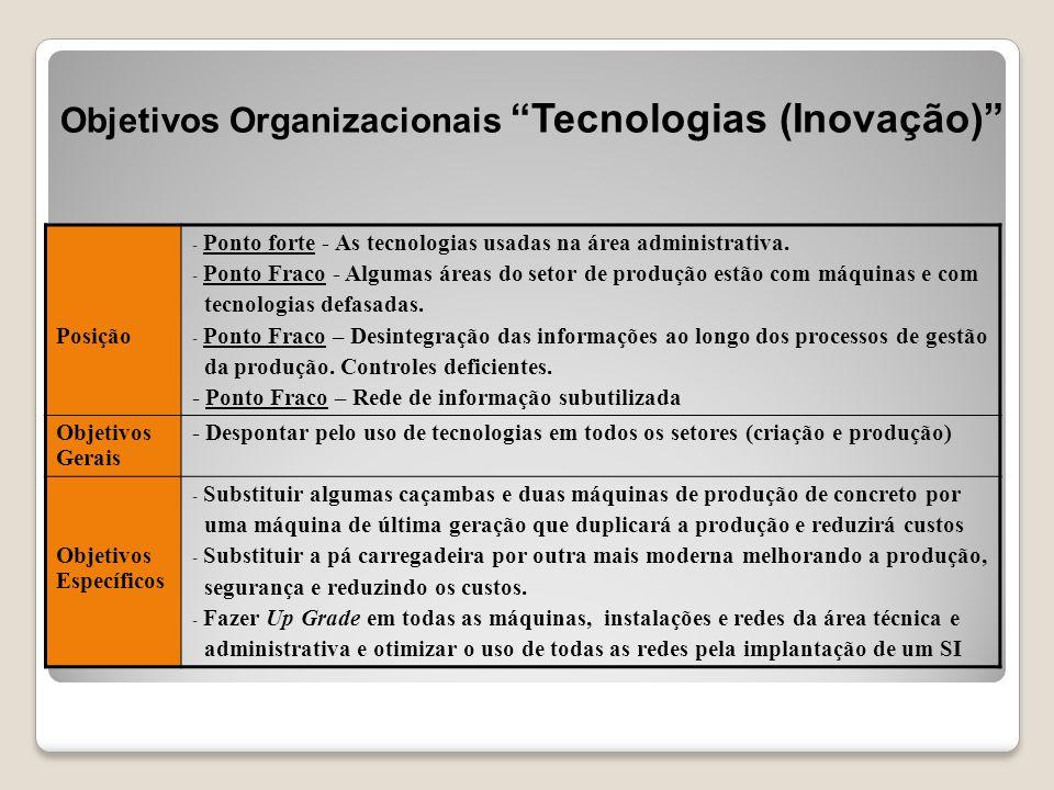 """Objetivos Organizacionais """"Tecnologias (Inovação)"""" Posição - Ponto forte - As tecnologias usadas na área administrativa. - Ponto Fraco - Algumas áreas"""