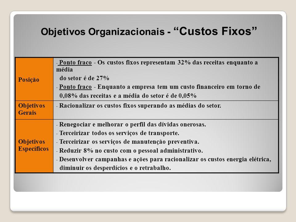 """Objetivos Organizacionais - """"Custos Fixos"""" Posição - Ponto fraco - Os custos fixos representam 32% das receitas enquanto a média do setor é de 27% - P"""
