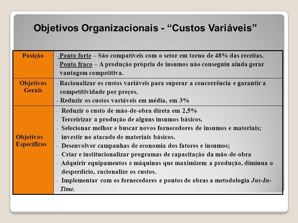 """Objetivos Organizacionais - """"Custos Variáveis"""" Posição - Ponto forte – São compatíveis com o setor em torno de 48% das receitas. - Ponto fraco – A pro"""