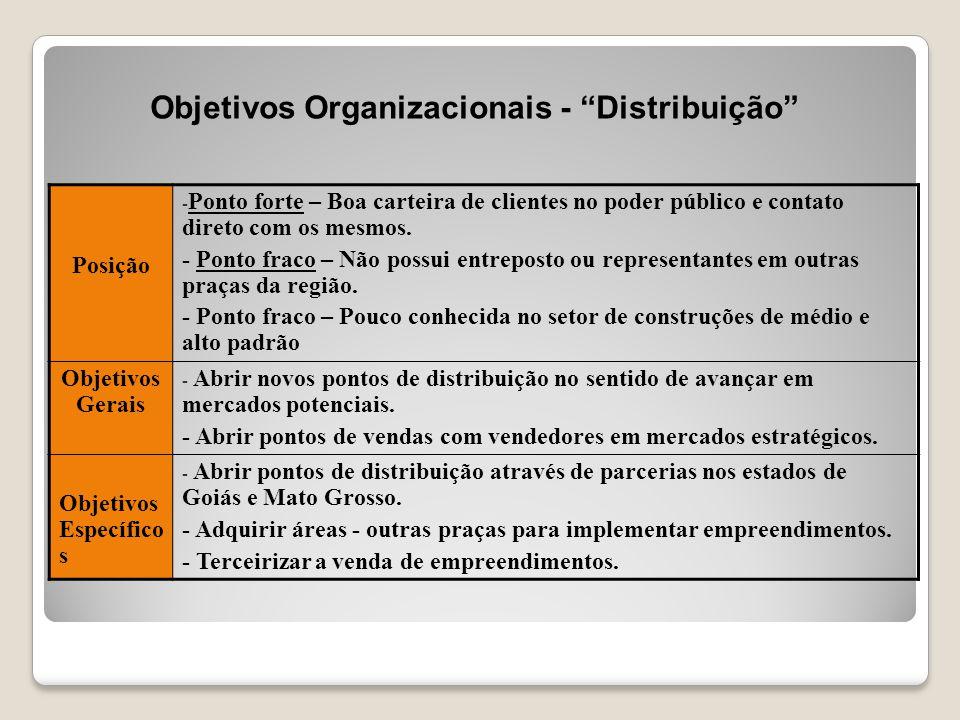 """Objetivos Organizacionais - """"Distribuição"""" Posição - Ponto forte – Boa carteira de clientes no poder público e contato direto com os mesmos. - Ponto f"""