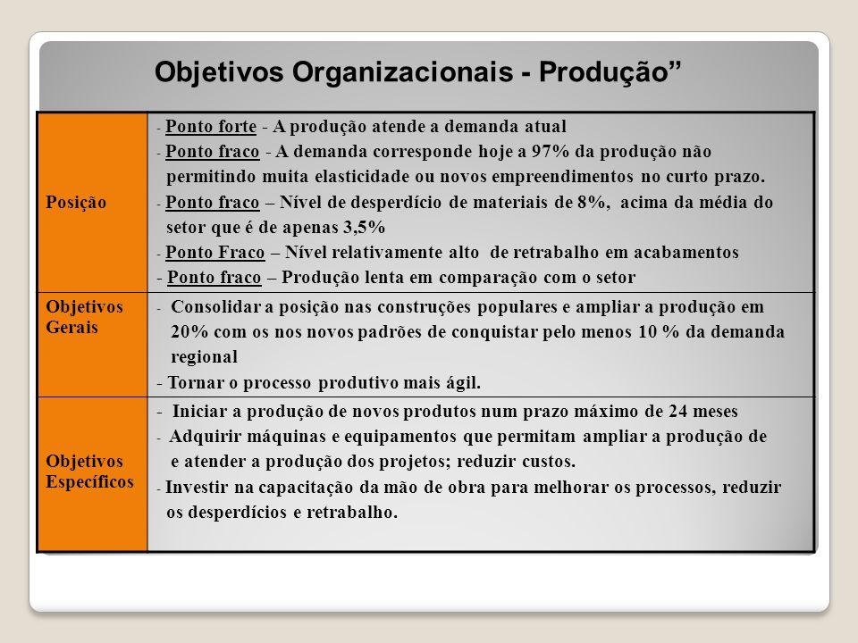 """Objetivos Organizacionais - Produção"""" Posição - Ponto forte - A produção atende a demanda atual - Ponto fraco - A demanda corresponde hoje a 97% da pr"""