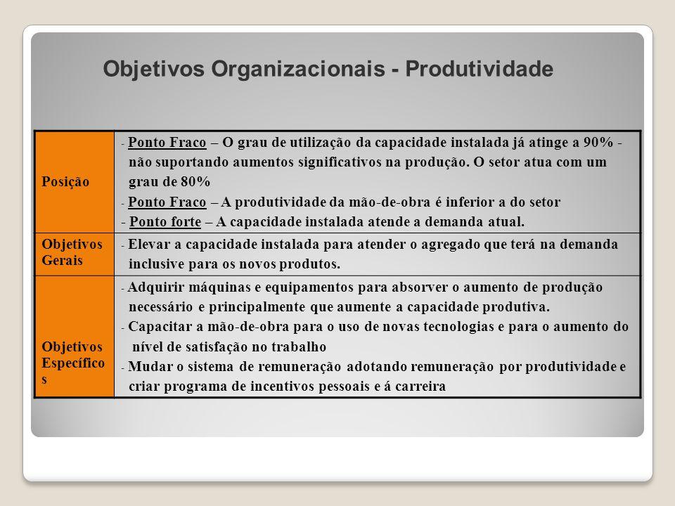Objetivos Organizacionais - Produtividade Posição - Ponto Fraco – O grau de utilização da capacidade instalada já atinge a 90% - não suportando aument