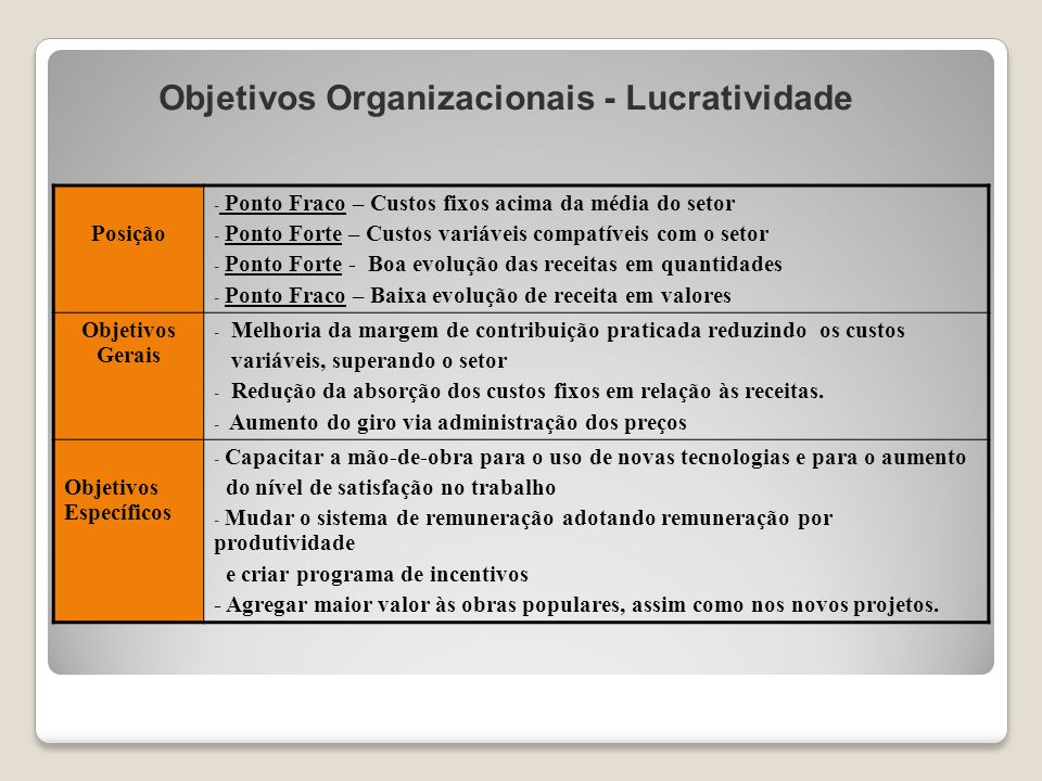 Objetivos Organizacionais - Lucratividade Posição - Ponto Fraco – Custos fixos acima da média do setor - Ponto Forte – Custos variáveis compatíveis co