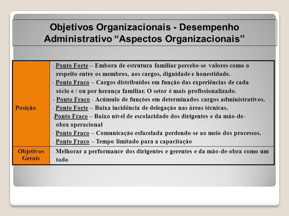 """Objetivos Organizacionais - Desempenho Administrativo """"Aspectos Organizacionais"""" Posição - Ponto Forte – Embora de estrutura familiar percebe-se valor"""
