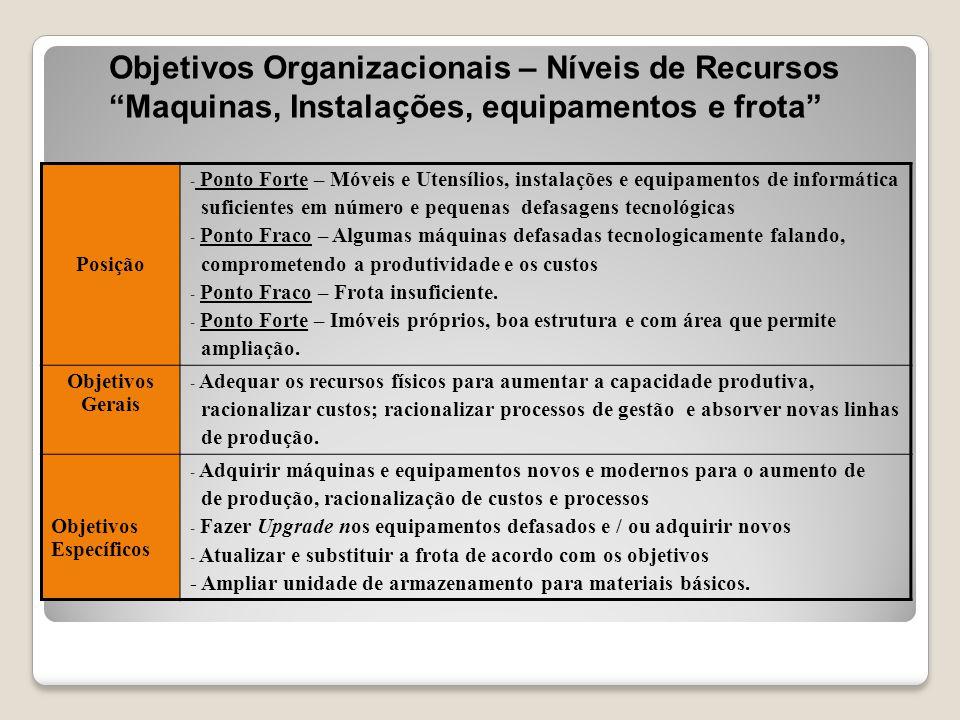 """Objetivos Organizacionais – Níveis de Recursos """"Maquinas, Instalações, equipamentos e frota"""" Posição - Ponto Forte – Móveis e Utensílios, instalações"""