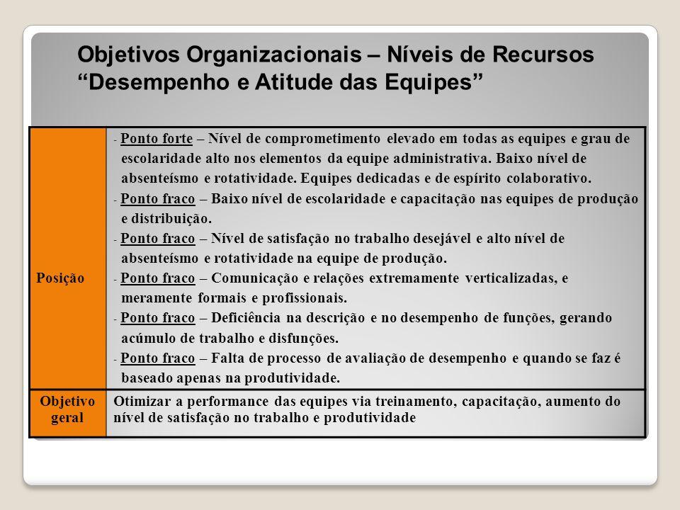 """Objetivos Organizacionais – Níveis de Recursos """"Desempenho e Atitude das Equipes"""" Posição - Ponto forte – Nível de comprometimento elevado em todas as"""