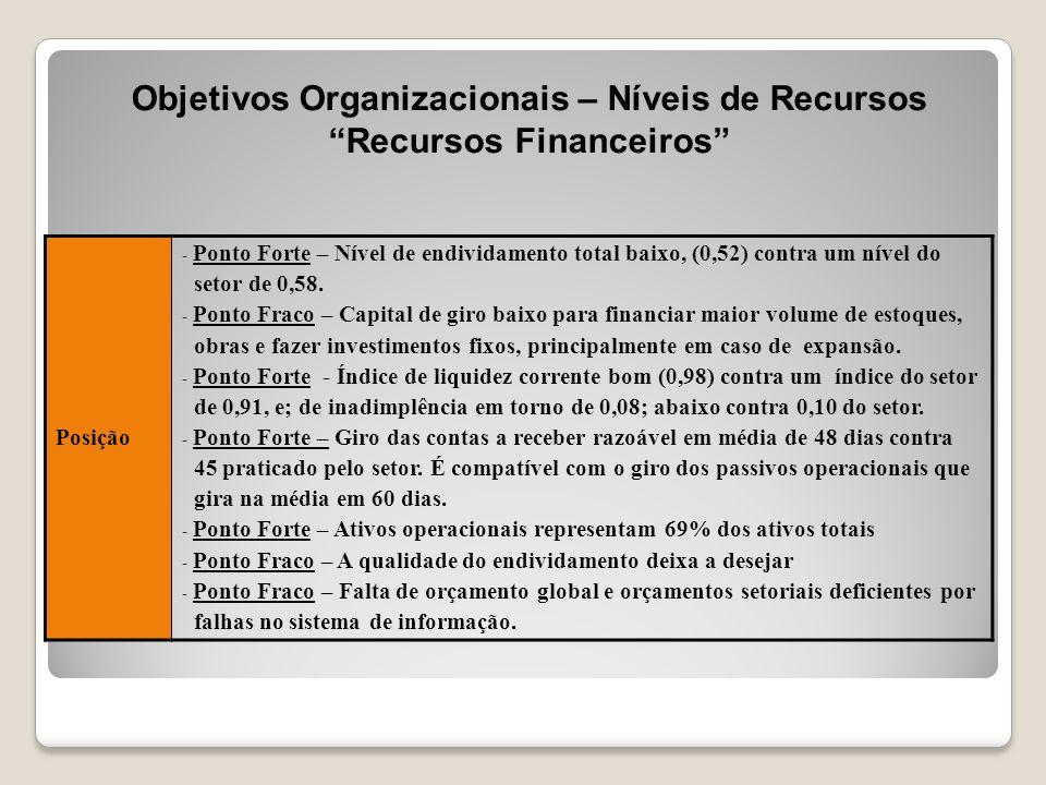 """Objetivos Organizacionais – Níveis de Recursos """"Recursos Financeiros"""" Posição - Ponto Forte – Nível de endividamento total baixo, (0,52) contra um nív"""