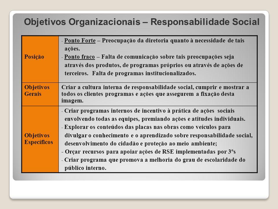 Objetivos Organizacionais – Responsabilidade Social Posição - Ponto Forte – Preocupação da diretoria quanto à necessidade de tais ações. - Ponto fraco