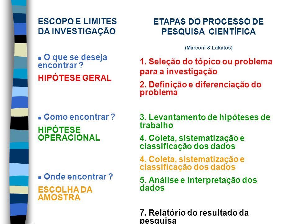 ETAPAS DO PROCESSO DE PESQUISA CIENTÍFICA (Marconi & Lakatos) 1.