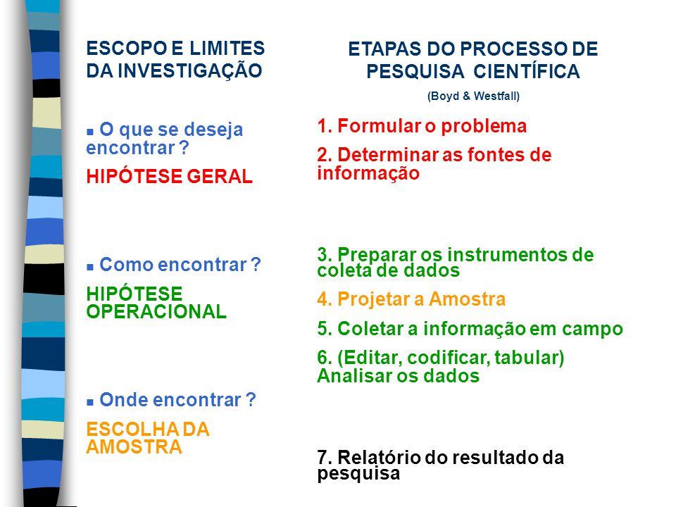 ETAPAS DO PROCESSO DE PESQUISA CIENTÍFICA (Boyd & Westfall) 1.