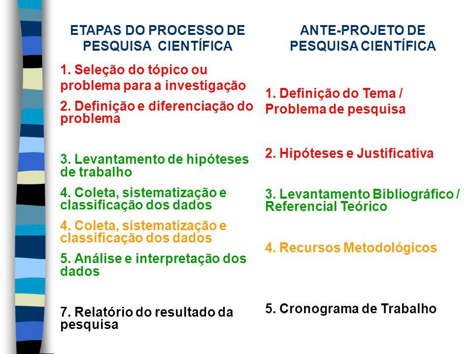 ETAPAS DO PROCESSO DE PESQUISA CIENTÍFICA 1.Seleção do tópico ou problema para a investigação 2.