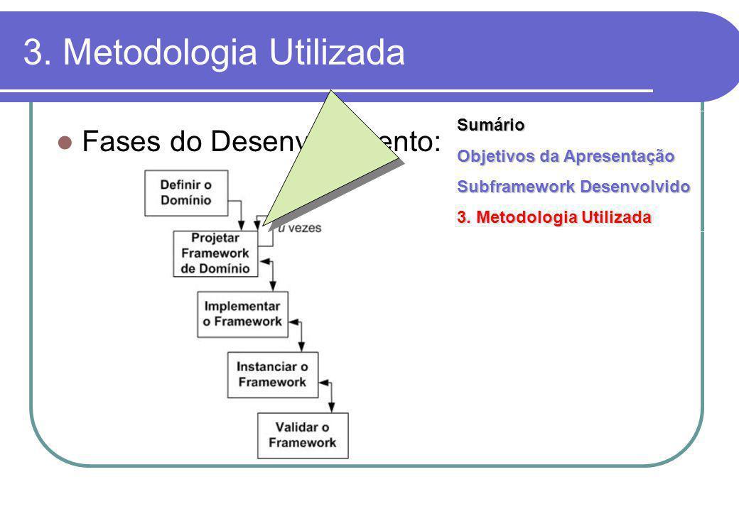 Fases do Desenvolvimento: Sumário Objetivos da Apresentação Subframework Desenvolvido 3.