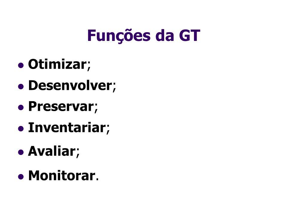 Funções da GT Otimizar; Desenvolver; Preservar; Inventariar; Avaliar; Monitorar.