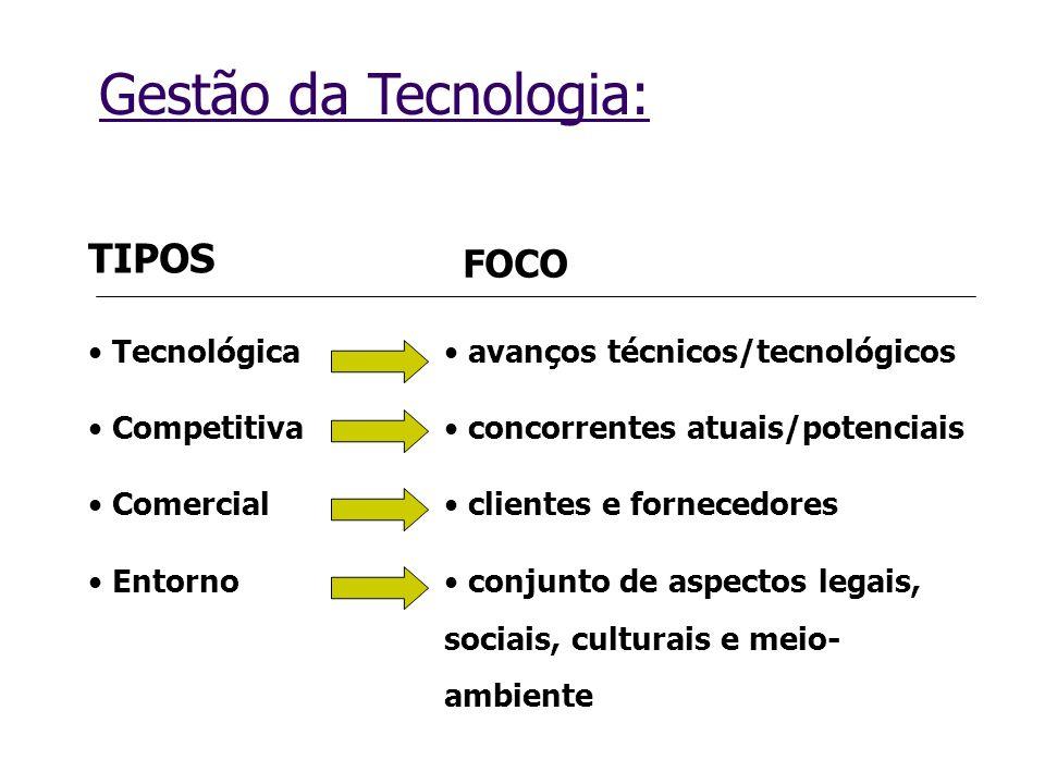 Tecnológica Competitiva Comercial Entorno TIPOS FOCO avanços técnicos/tecnológicos concorrentes atuais/potenciais clientes e fornecedores conjunto de