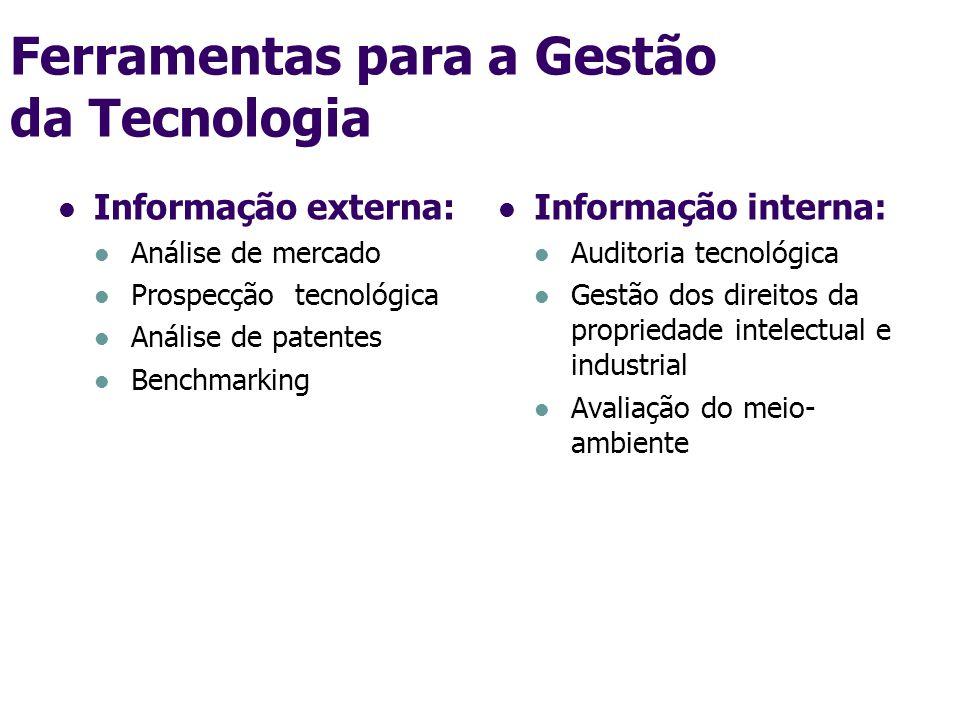 Ferramentas para a Gestão da Tecnologia Informação externa: Análise de mercado Prospecção tecnológica Análise de patentes Benchmarking Informação inte