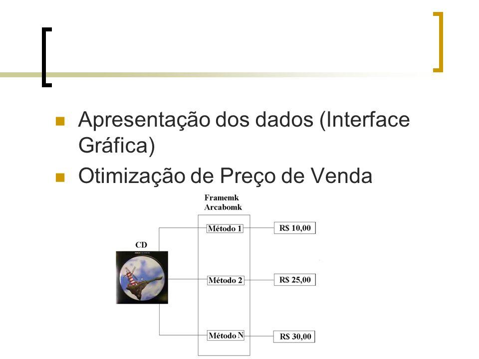 Apresentação dos dados (Interface Gráfica) Otimização de Preço de Venda