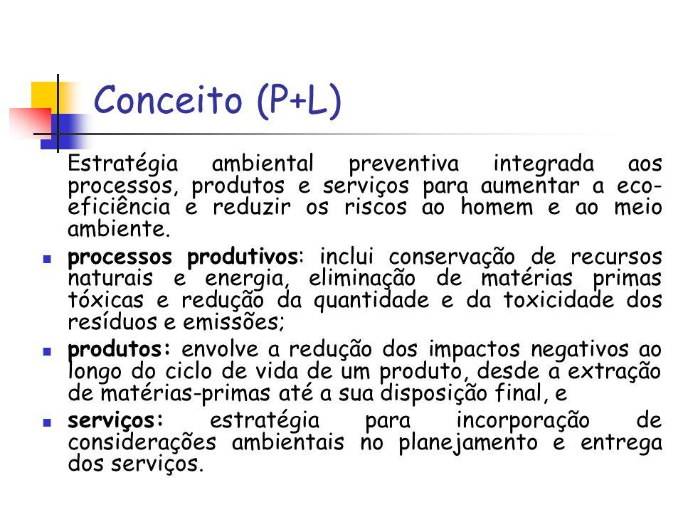 Conceito (P+L) E stratégia ambiental preventiva integrada aos processos, produtos e serviços para aumentar a eco- eficiência e reduzir os riscos ao ho