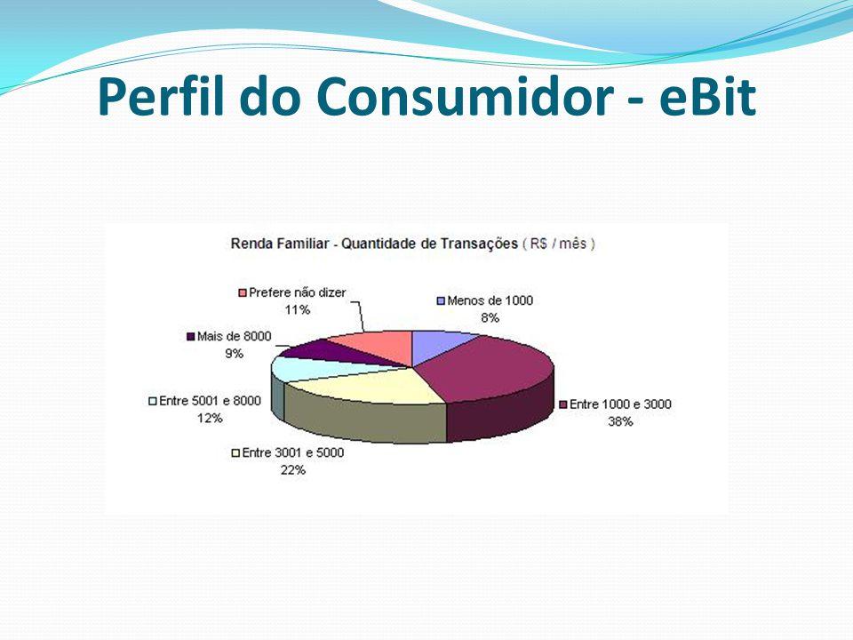 Perfil do Consumidor - eBit
