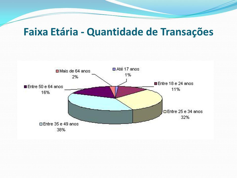 Faixa Etária - Quantidade de Transações