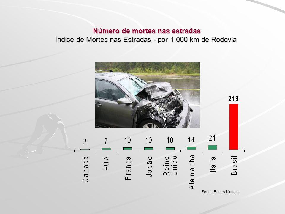 Número de mortes nas estradas Índice de Mortes nas Estradas - por 1.000 km de Rodovia Número de mortes nas estradas Índice de Mortes nas Estradas - po