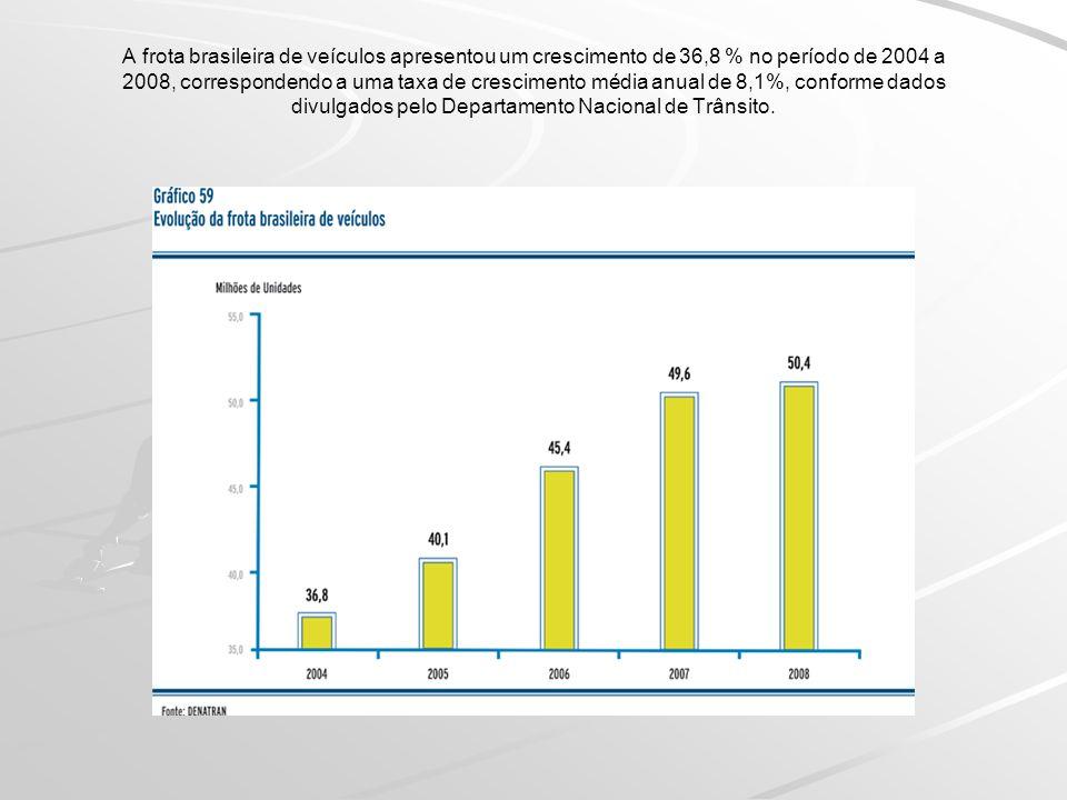A frota brasileira de veículos apresentou um crescimento de 36,8 % no período de 2004 a 2008, correspondendo a uma taxa de crescimento média anual de