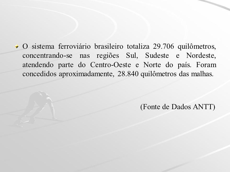 O sistema ferroviário brasileiro totaliza 29.706 quilômetros, concentrando-se nas regiões Sul, Sudeste e Nordeste, atendendo parte do Centro-Oeste e N