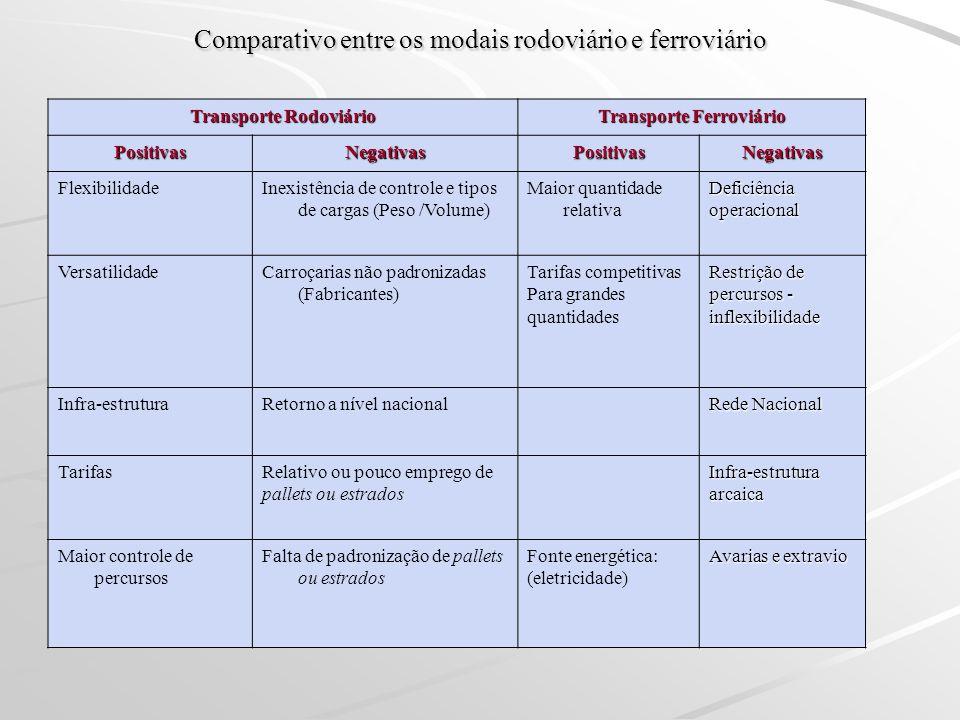 Comparativo entre os modais rodoviário e ferroviário Transporte Rodoviário Transporte Ferroviário PositivasNegativasPositivasNegativas FlexibilidadeIn