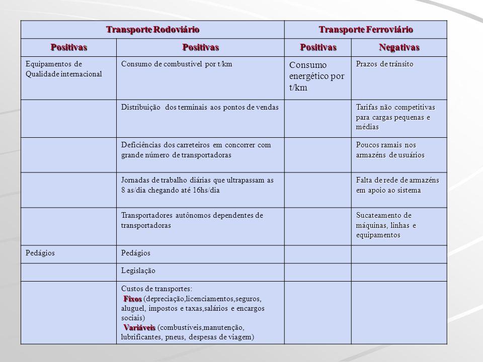 Transporte Rodoviário Transporte Ferroviário PositivasPositivasPositivasNegativas Equipamentos de Qualidade internacional Consumo de combustível por t