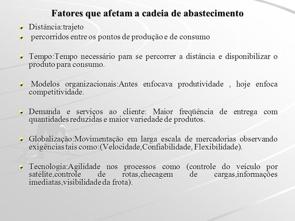 Fatores que afetam a cadeia de abastecimento Distância:trajeto percorridos entre os pontos de produção e de consumo percorridos entre os pontos de pro