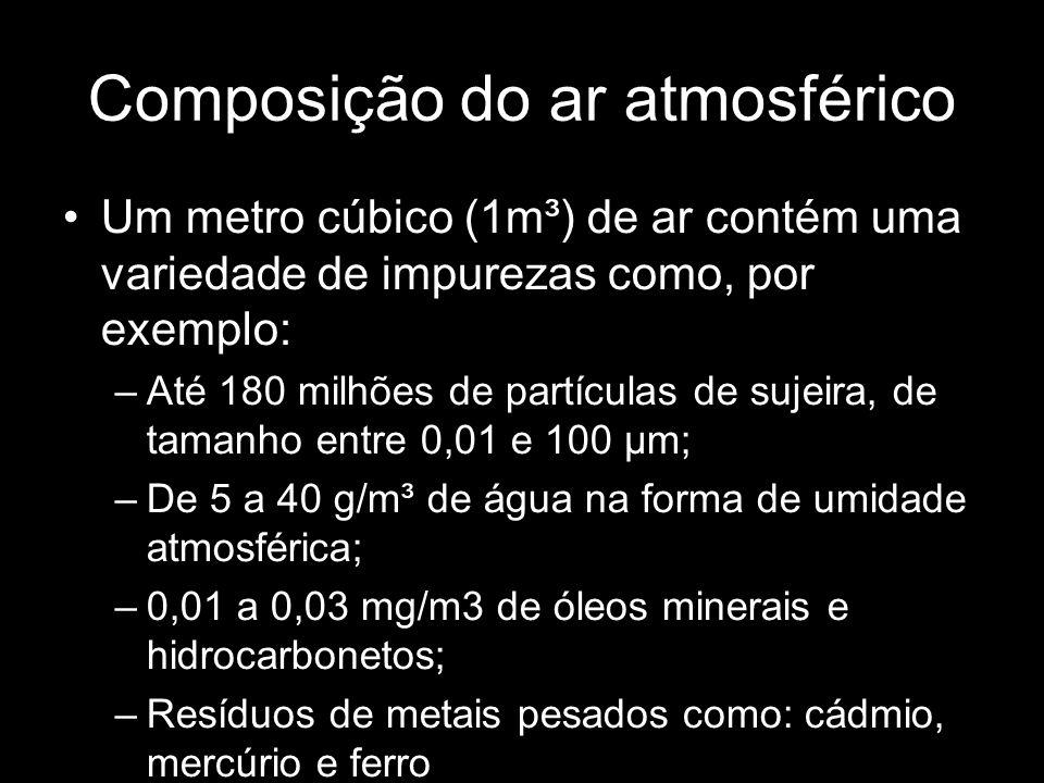 Composição do ar atmosférico Um metro cúbico (1m³) de ar contém uma variedade de impurezas como, por exemplo: –Até 180 milhões de partículas de sujeira, de tamanho entre 0,01 e 100 μm; –De 5 a 40 g/m³ de água na forma de umidade atmosférica; –0,01 a 0,03 mg/m3 de óleos minerais e hidrocarbonetos; –Resíduos de metais pesados como: cádmio, mercúrio e ferro No processo de compressão estes níveis se elevam e ainda o compressor contribui adicionando o lubrificante utilizado no compressor.