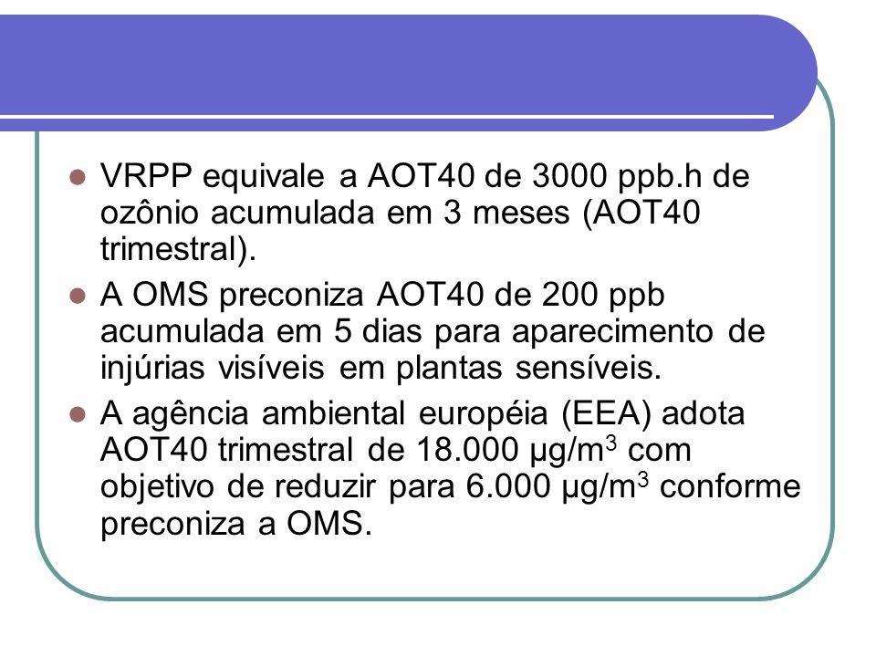 VRPP equivale a AOT40 de 3000 ppb.h de ozônio acumulada em 3 meses (AOT40 trimestral).