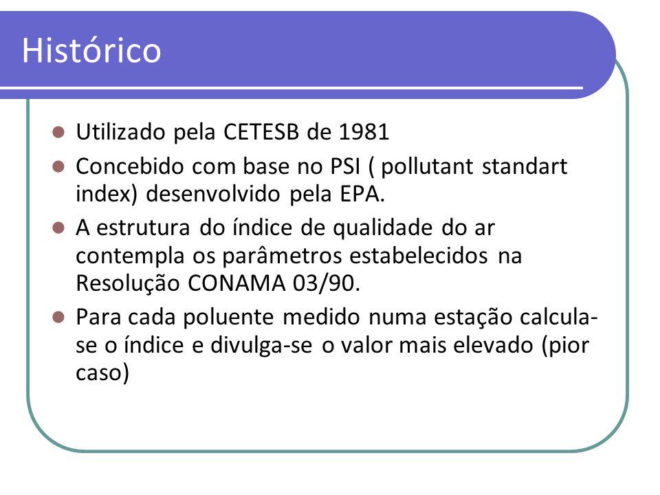 Histórico Utilizado pela CETESB de 1981 Concebido com base no PSI ( pollutant standart index) desenvolvido pela EPA.