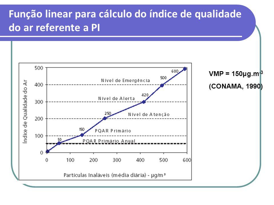 Função linear para cálculo do índice de qualidade do ar referente a PI VMP = 150μg.m -3 (CONAMA, 1990)