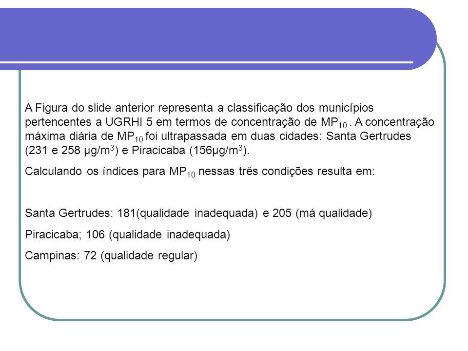 A Figura do slide anterior representa a classificação dos municípios pertencentes a UGRHI 5 em termos de concentração de MP 10..