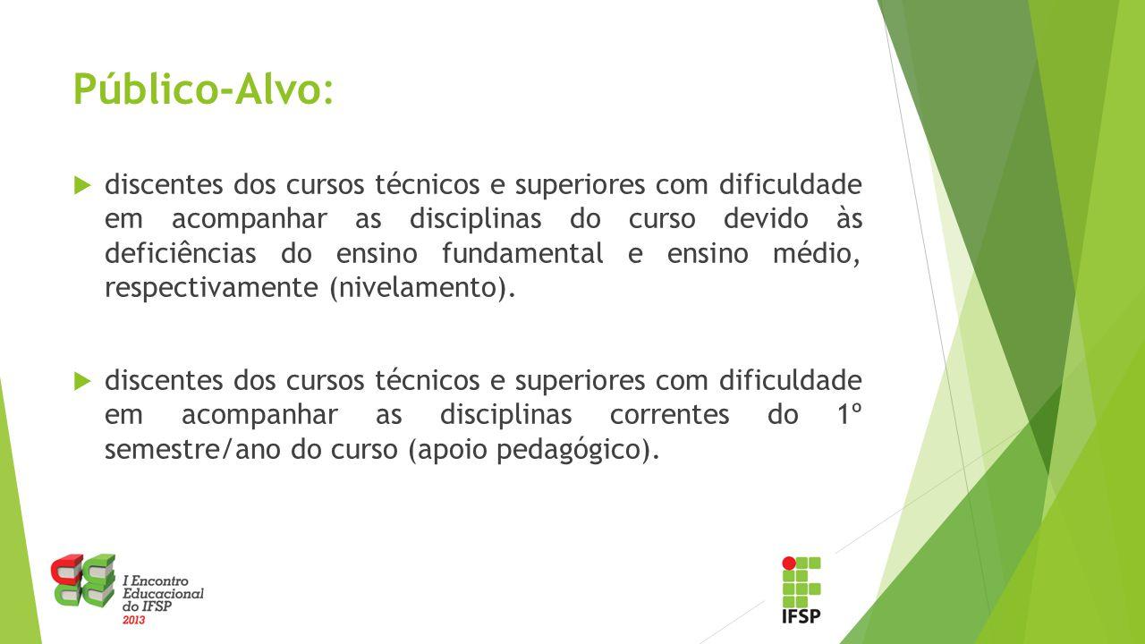 Público-Alvo:  discentes dos cursos técnicos e superiores com dificuldade em acompanhar as disciplinas do curso devido às deficiências do ensino fund
