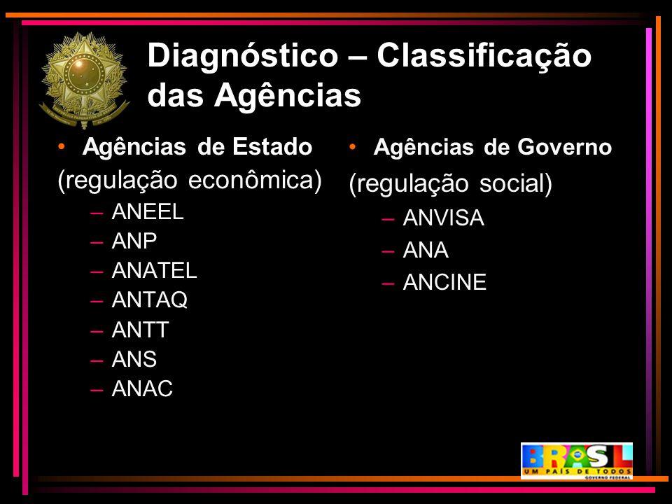 Diagnóstico – Classificação das Agências Agências de Governo (regulação social) –ANVISA –ANA –ANCINE Agências de Estado (regulação econômica) –ANEEL –