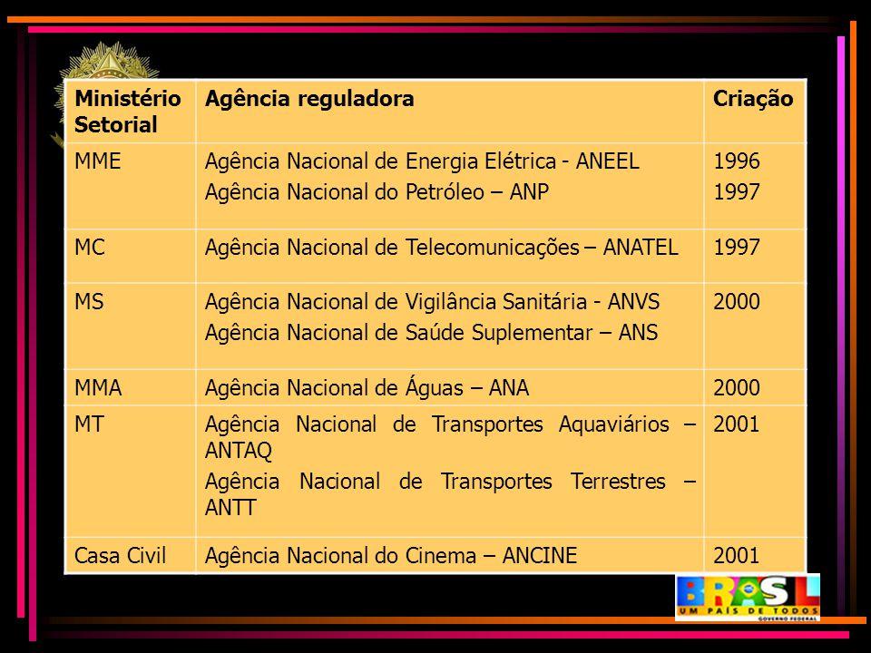 Ministério Setorial Agência reguladoraCriação MMEAgência Nacional de Energia Elétrica - ANEEL Agência Nacional do Petróleo – ANP 1996 1997 MCAgência N