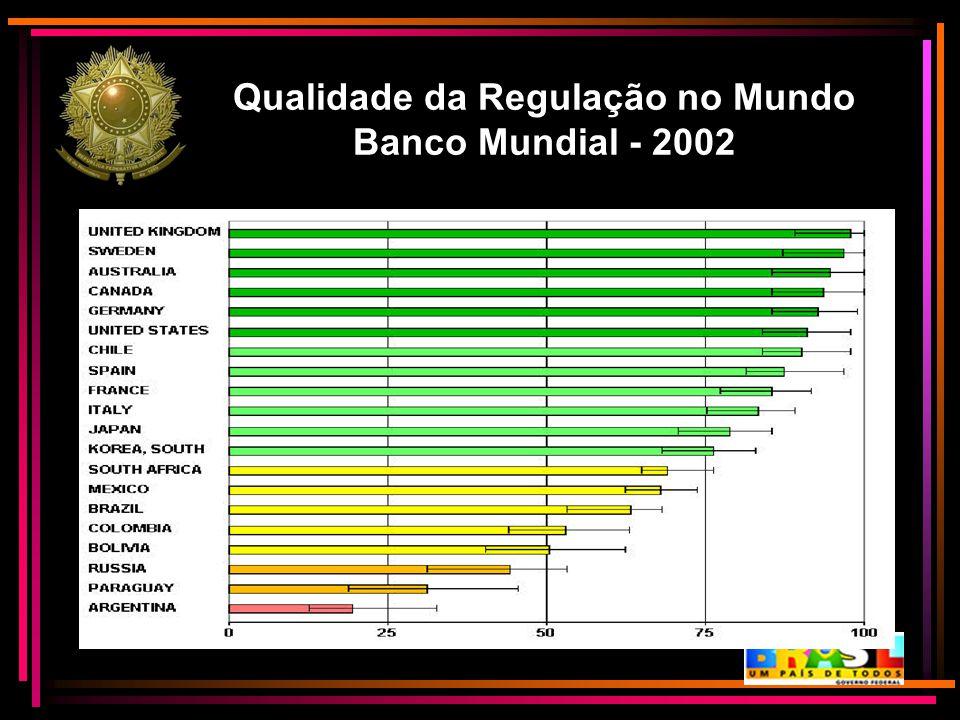 Qualidade da Regulação no Mundo Banco Mundial - 2002