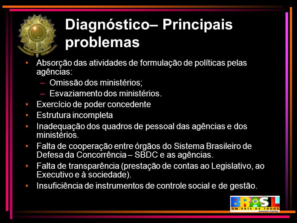 Diagnóstico– Principais problemas Absorção das atividades de formulação de políticas pelas agências: –Omissão dos ministérios; –Esvaziamento dos minis