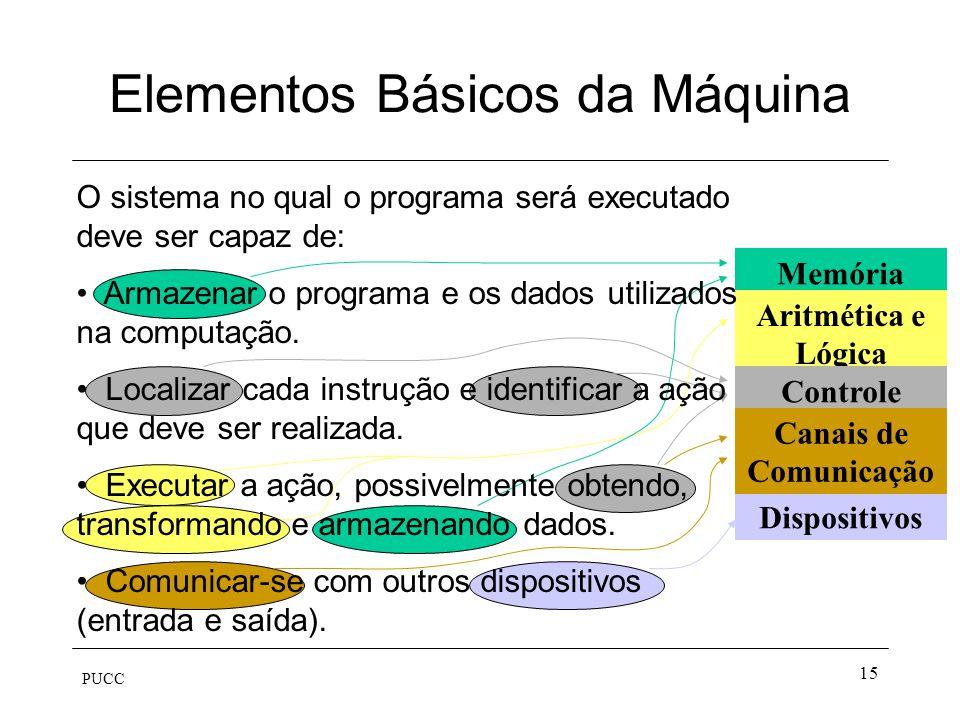 PUCC 15 Memória Aritmética e Lógica Dispositivos Controle Canais de Comunicação Elementos Básicos da Máquina O sistema no qual o programa será executa