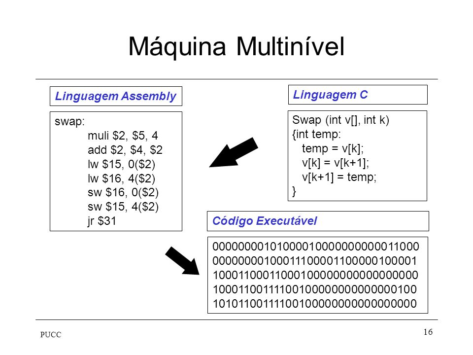 PUCC 16 Máquina Multinível Swap (int v[], int k) {int temp: temp = v[k]; v[k] = v[k+1]; v[k+1] = temp; } Linguagem C swap: muli $2, $5, 4 add $2, $4,