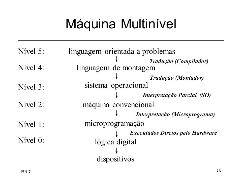 PUCC 18 Máquina Multinível lógica digital microprogramação máquina convencional sistema operacional linguagem de montagem linguagem orientada a proble