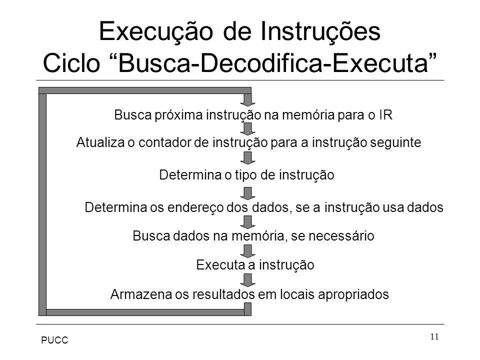 PUCC 11 Busca próxima instrução na memória para o IR Atualiza o contador de instrução para a instrução seguinte Determina o tipo de instrução Determina os endereço dos dados, se a instrução usa dados Busca dados na memória, se necessário Executa a instrução Armazena os resultados em locais apropriados Execução de Instruções Ciclo Busca-Decodifica-Executa