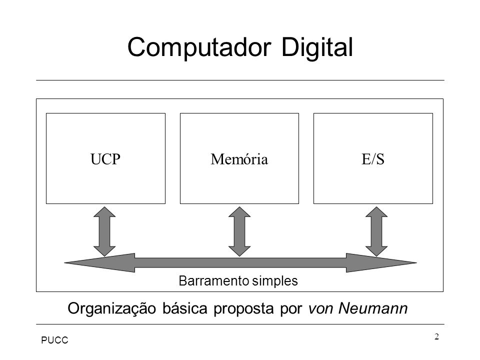 PUCC 2 Computador Digital UCPMemóriaE/S Organização básica proposta por von Neumann Barramento simples