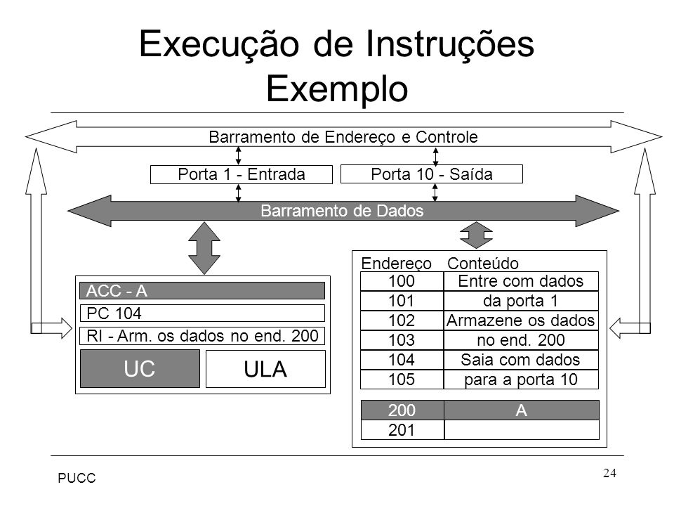 PUCC 24 Porta 1 - Entrada Endereço Conteúdo 100 101 102 103 104 105 Entre com dados da porta 1 Armazene os dados no end.