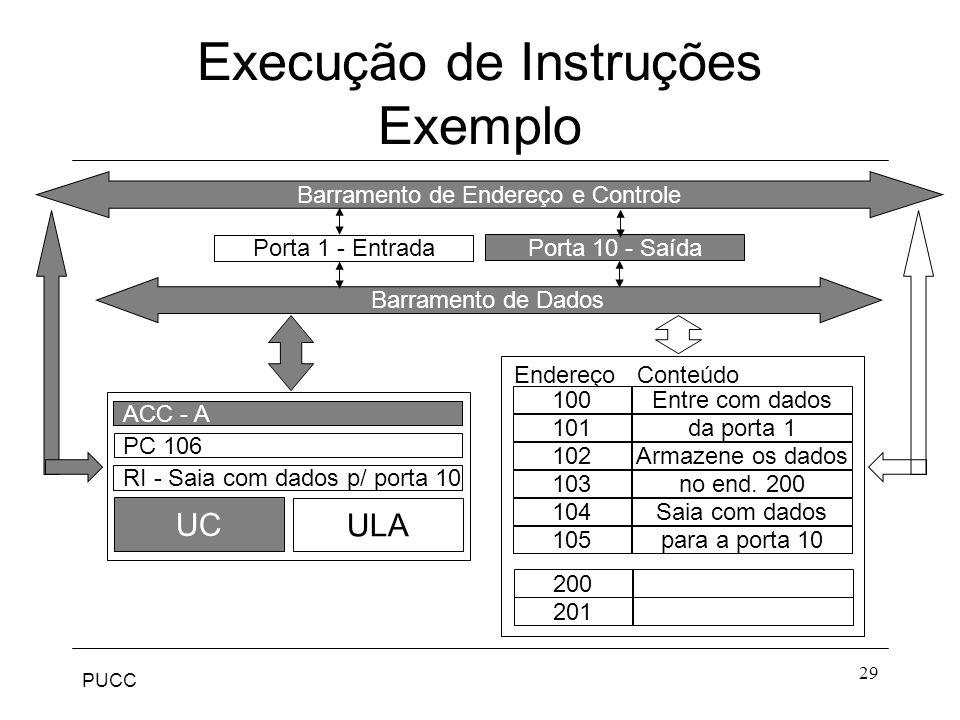 PUCC 29 Porta 1 - Entrada Endereço Conteúdo 100 101 102 103 104 105 Entre com dados da porta 1 Armazene os dados no end. 200 Saia com dados para a por