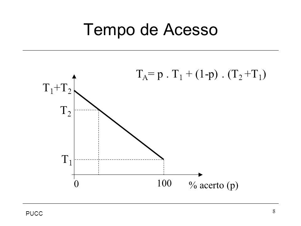 PUCC 8 Tempo de Acesso % acerto (p) T1T1 T2T2 T 1 +T 2 100 0 T A = p. T 1 + (1-p). (T 2 +T 1 )