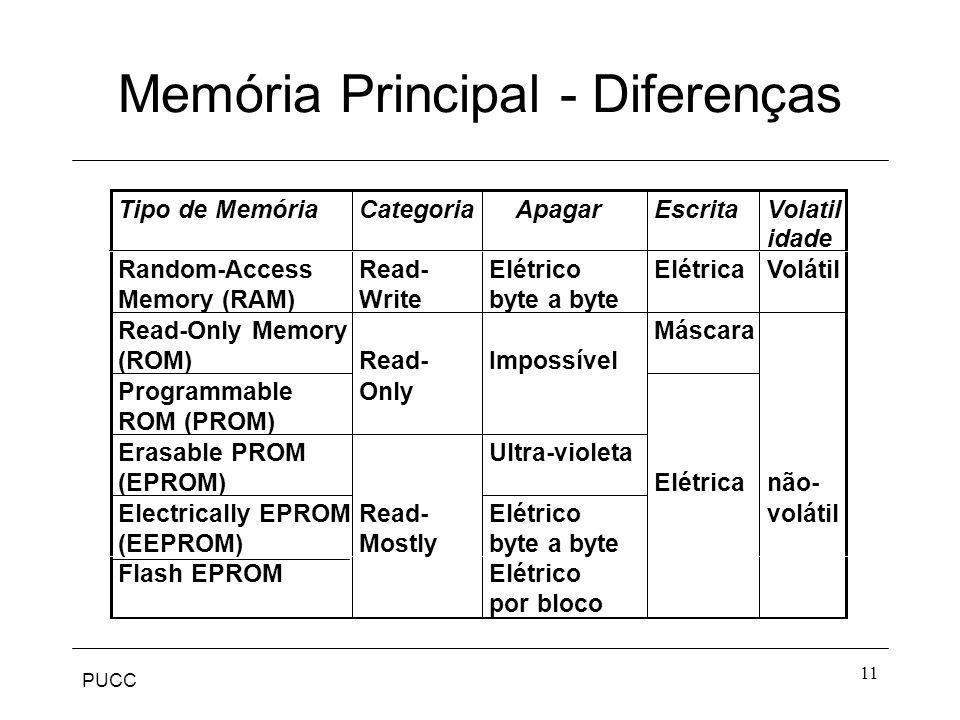 PUCC 11 Memória Principal - Diferenças